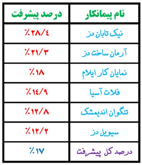 پیشرفت اردیبهشت مهرشهر