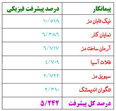 پیشرفت فیزیکی مهرشهر دزفول 20 دی ماه